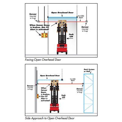 Collision Awareness System FIT Package Warning Sensor