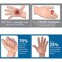 Consequence Signs - Hand Protection