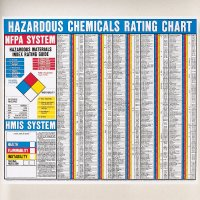 NFPA Hazardous Chemicals Rating Chart