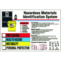 Hazardous Materials Identification System Wall Chart