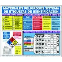 Hazardous Materials Label Identification Posters