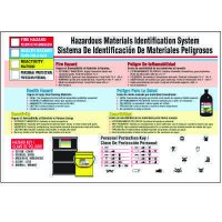 Bilingual Hazardous Material Wallchart