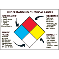 Understanding Chemical Labels NFPA Wall Chart