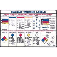 Hazardous Material Warning Labels Chart
