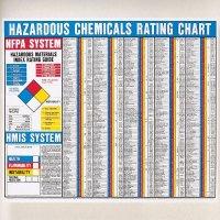 NFPA Hazardous Chemicals Rating Chart