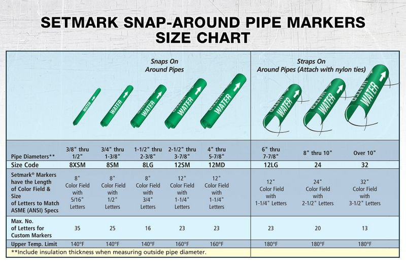 Hot Water - Setmark® Snap-Around Pipe Markers