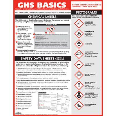 GHS Basics Training Poster