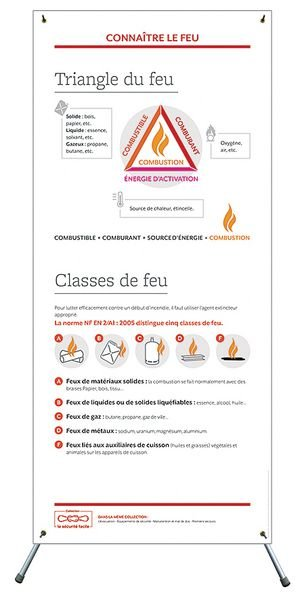 """Affiche déroulante """"Triangle du feu"""" et """"Classes de feu"""""""