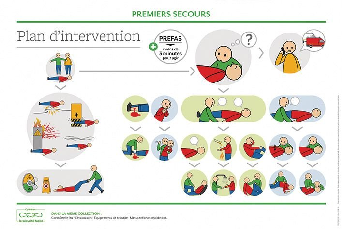 Poster plan d'intervention SST