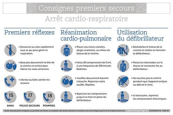 Consignes de premiers secours Arrêt cardio-respiratoire