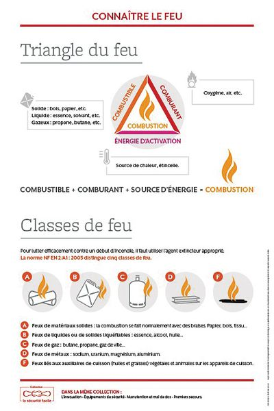 "Poster ""Triangle du feu"" et ""Classes de feu"""