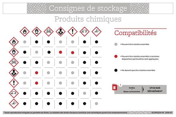 Consignes stockage des produits chimiques