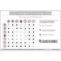 Panneau PVC Consignes pour stockage produits chimiques