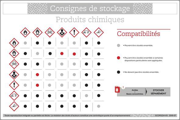 Panneau PVC Consignes pour stockage produits chimiques (photo)