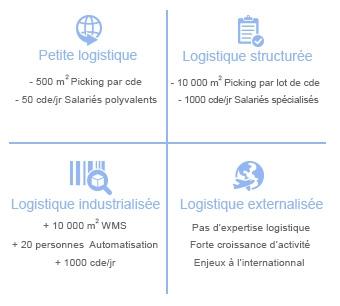 Schéma guide logistique