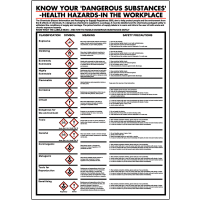 COSHH classification symbol poster with up-to-date GHS icons