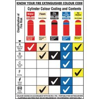 Colour-Coded Fire Extinguisher Posters & Pocket Guides