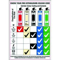 Fire Extinguisher Colour-Code Types Rigid Plastic Wall Chart
