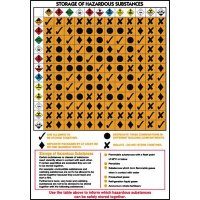 Easy-to-read storage of hazardous substances COSHH wall chart