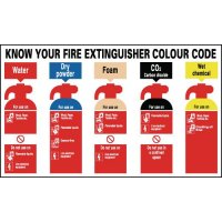 Fire Extinguisher Colours and Uses Wall-Mounted Sign