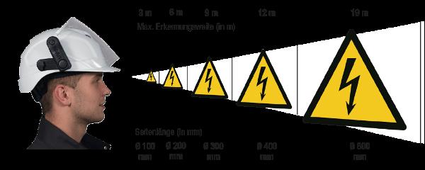 Größenrechner für Warnschilder