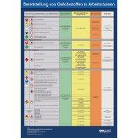 """Betriebsaushang """"Bereitstellung von Gefahrstoffen"""" zur Arbeitssicherheit"""