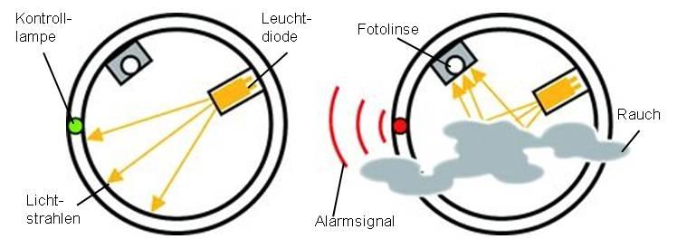 Optischer Rauchmelder