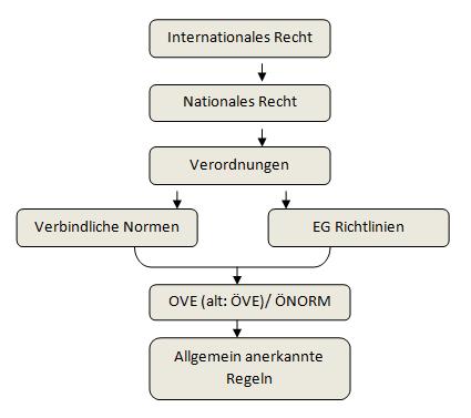 Prüfvorschriften Österreich