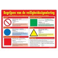 Veiligheidsposters - Begrijpen van de veiligheidssignalering