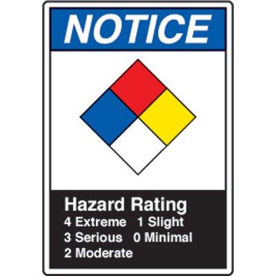 ANSI Safety Signs - Notice Hazard Rating