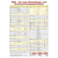 Neue Einstufungs-Systematik – Aushang-Set, GHS/CLP-Verordnung