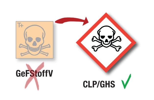 GHS/CLP Kennzeichnung