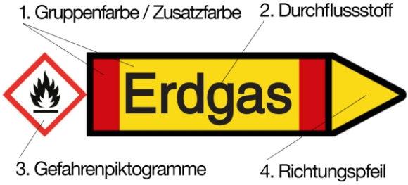 Elemente Rohrkennzeichnung