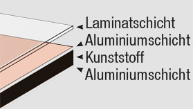 Aluminium/ Kunststoffverbund