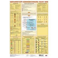 GHS-Kennzeichnung – Aushang-Set, GHS/CLP-Verordnung