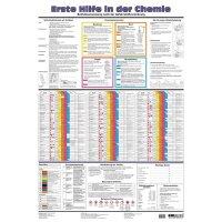Erste Hilfe in der Chemie – Aushang-Set, GHS/CLP-Verordnung