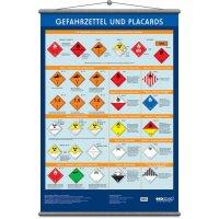 Gefahrzettel – Betriebsaushänge zur Sicherheitskennzeichnung