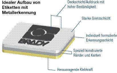 Aufbau Etiketten mit Metallerkennung