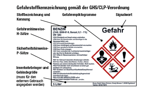 GHS-Symbol Erklärung