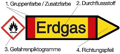 gelber pfeil mit roten streifen, text: erdgas, gefahrenpiktogramm: rotumrandete raute mit schwarzem flammensymbol auf weissem grund, kennzeichnung der 1. gruppen- und zusatzfarbe, 2. des durchflussstoff, 3. gefahrenpiktogramm und 4. richtungspfeil