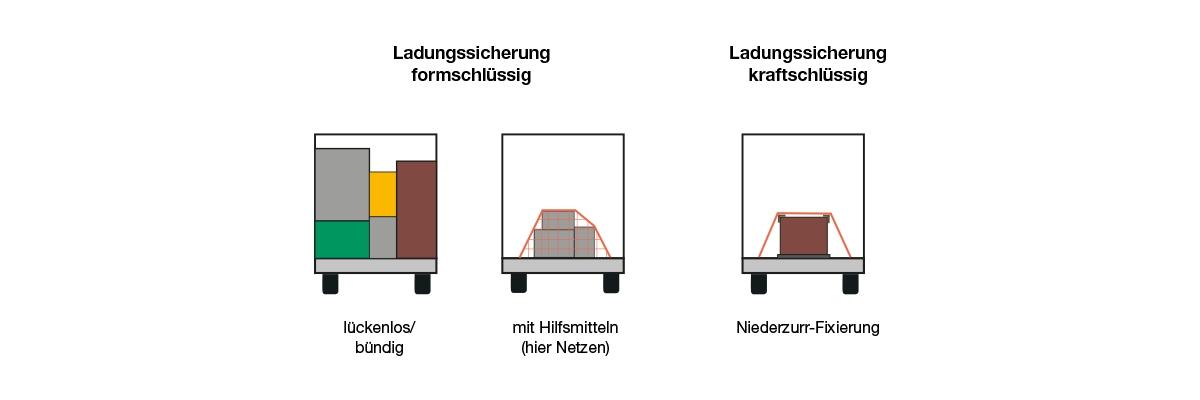 Konzepte der Ladungssicherung