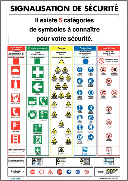 Affiche sur les différentes signalisations de sécurité