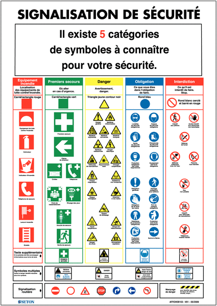 Affiche sur les diff rentes signalisations de s curit seton fr - Pictogramme cuisine gratuit ...