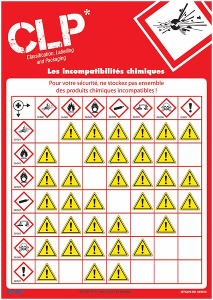 posters clp sur les incompatibilit u00e9s chimiques des