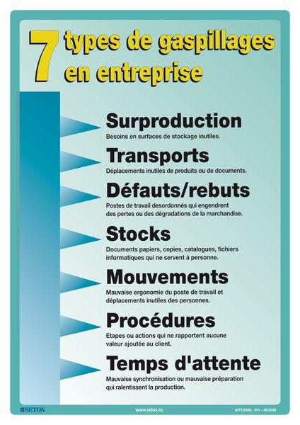 Affiche sur les 7 types de gaspillage en entreprise
