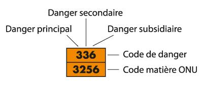 Explication des chiffres sur plaque de transport ADR orange