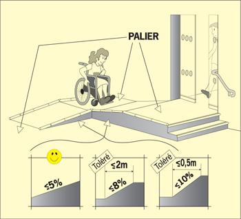 Accessibilit faciliter la circulation des handicap s for Norme pmr cheminement exterieur