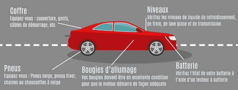 Points clés à vérifier sur le véhicule en conditions hivernales