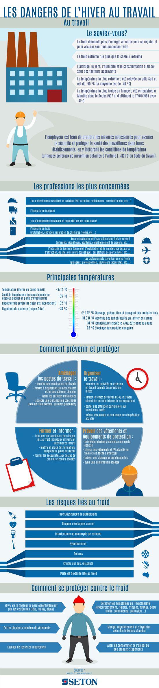 Infographie : les dangers de l'hiver au travail