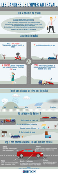 Infographie : Les dangers de l'hiver sur le chemin du travail